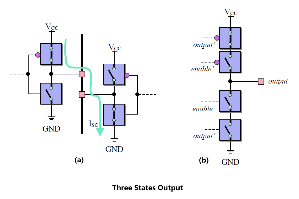 Three States Output