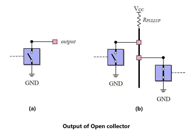 Output of Open collector