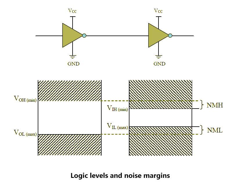Logic levels and noise margins