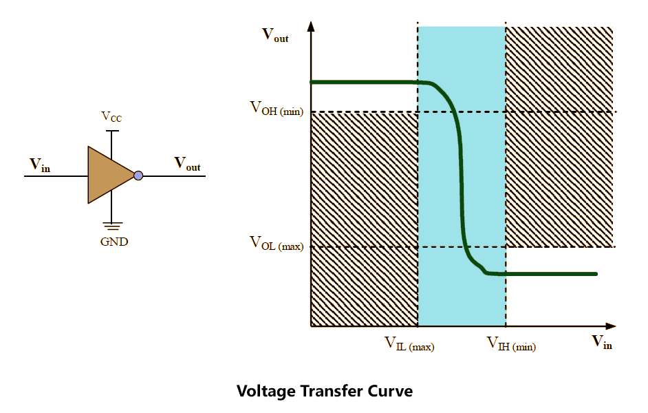 Voltage Transfer Curve