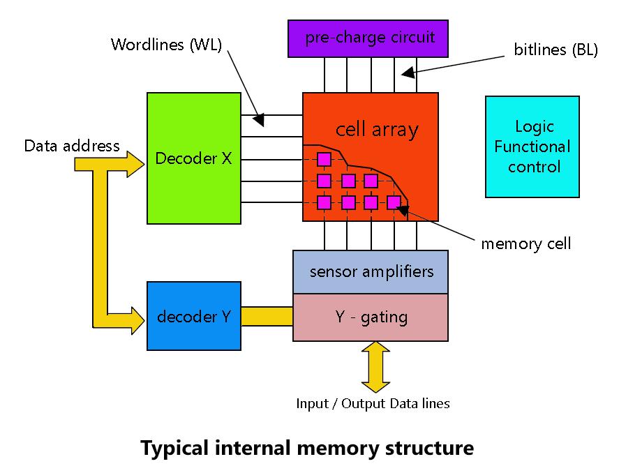 Digital Memories Tutorial    Next Gr