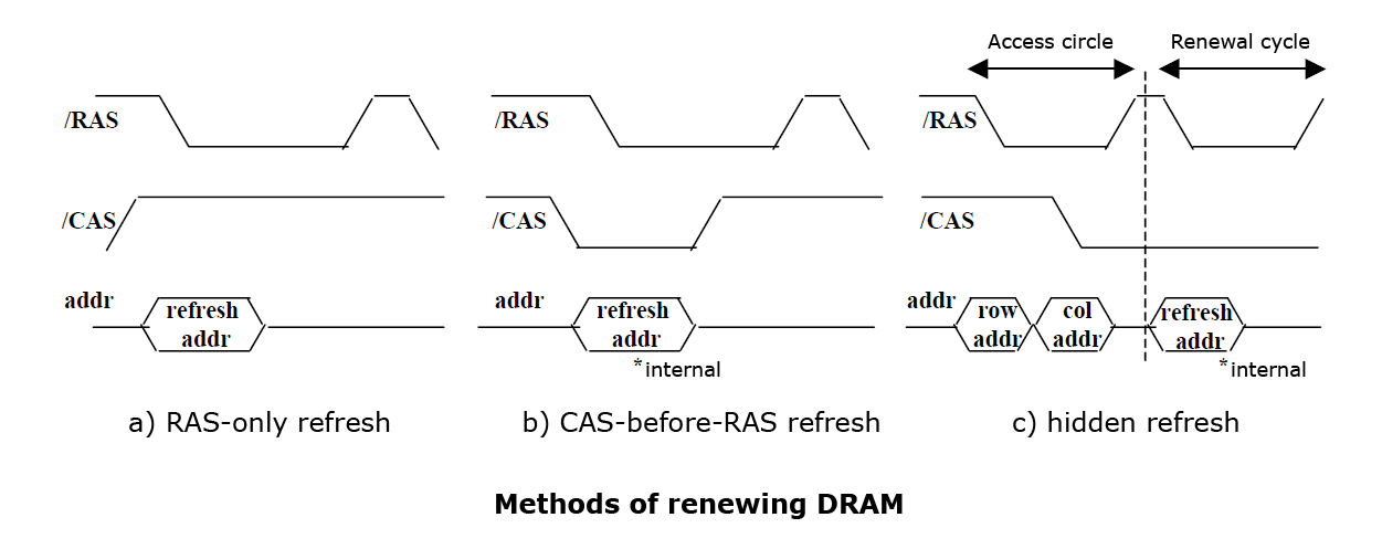 Methods of renewing DRAM