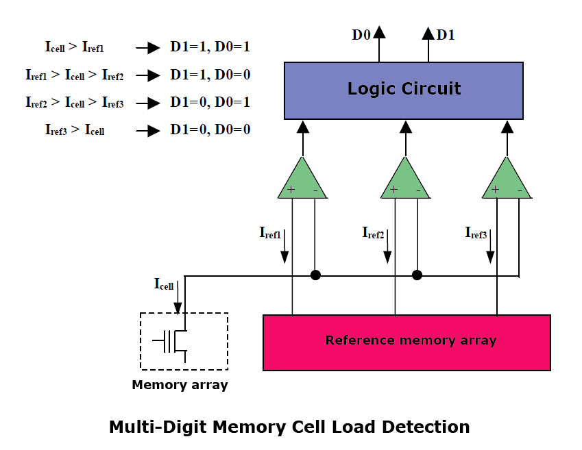 Multi-digit memory cell load detection
