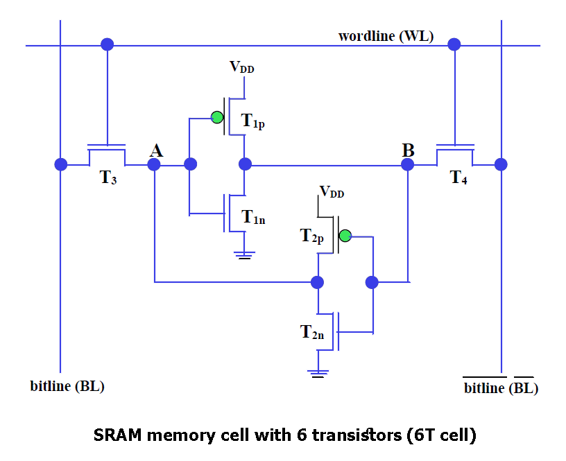SRAM memory cell with 6 transistors (6T cell)