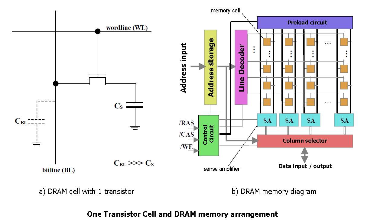 transistor Cell and DRAM memory arrangement