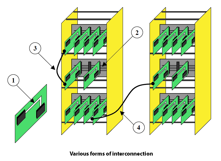 Various forms of interconnection