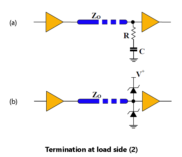 Termination at load side 2
