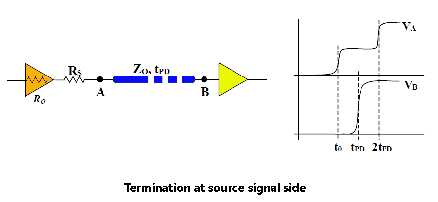 Termination at source signal side