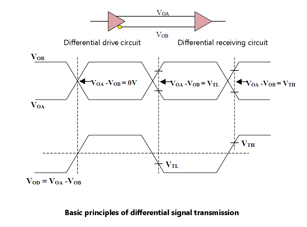 Basic principles of differential signal transmission