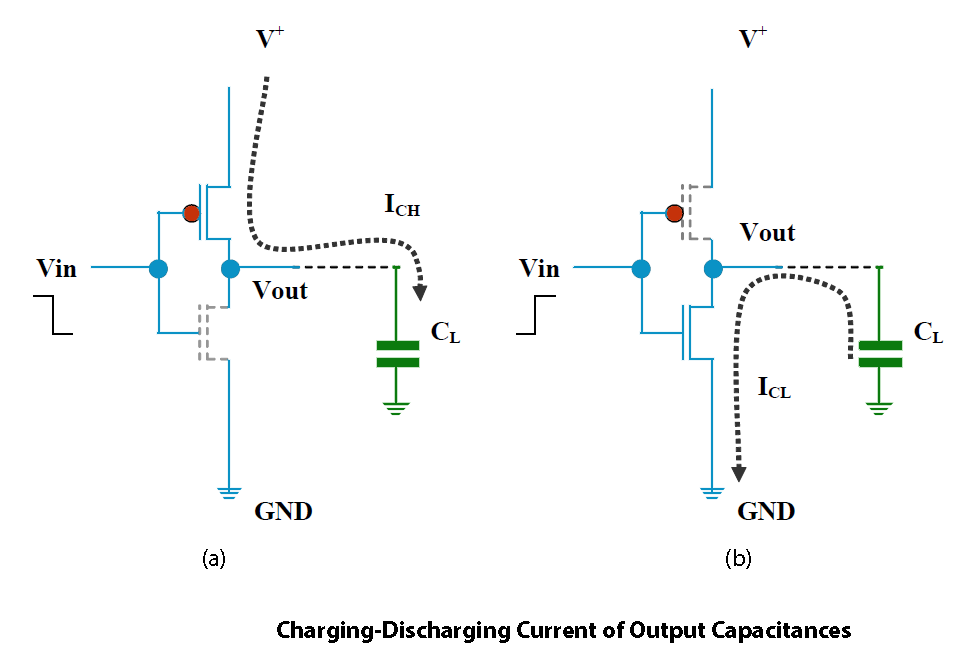 Charging Discharging Current of Output Capacitances