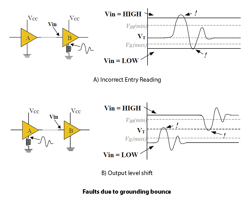 Faults due to grounding bounce