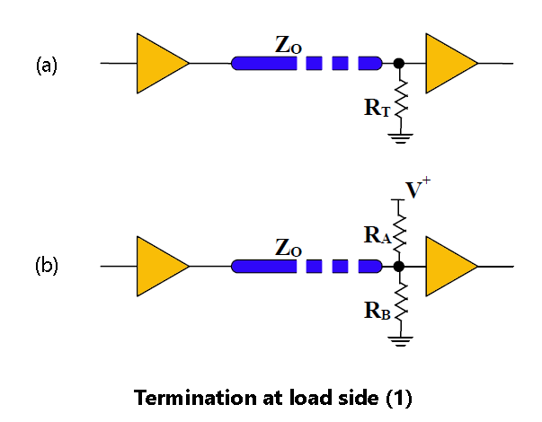 Termination at load side 1