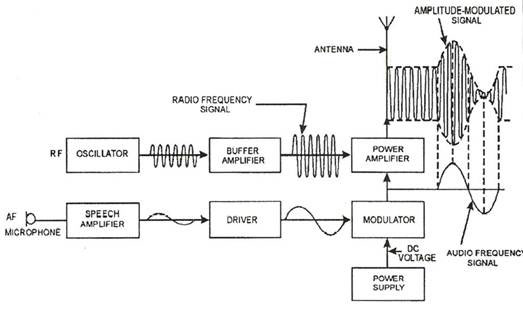 amplitude modulation block diagram – readingrat,