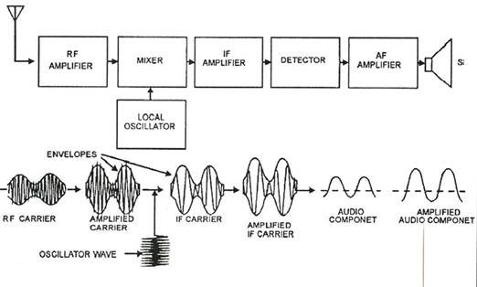 block diagram of am radio receiver  zen diagram, block diagram