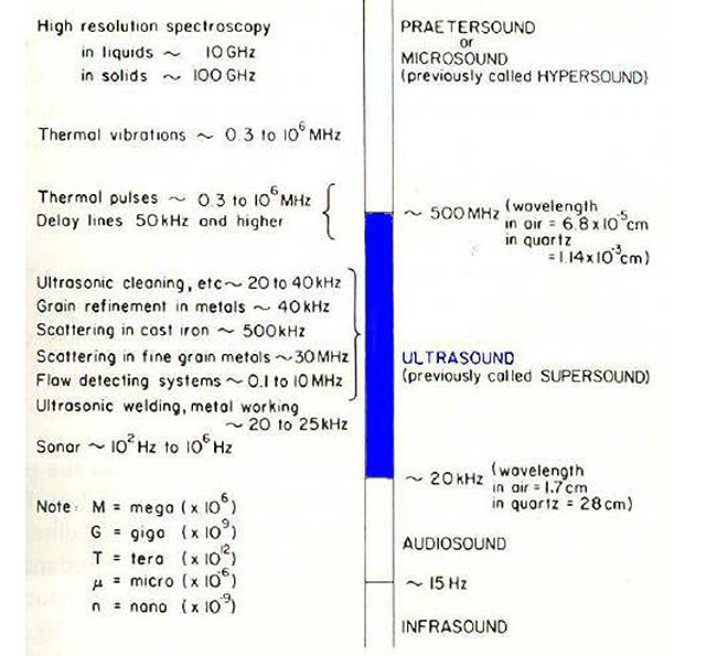 ultrasonic spectrum diagram