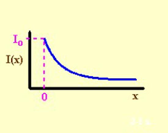 volume attenuation